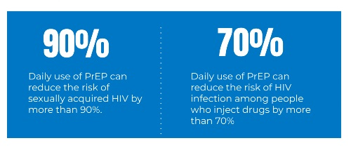 PrEP reduces the risk sexually transmitted HIV by 90%
