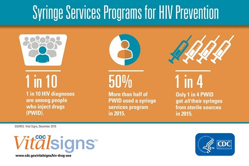 Syringe exchanges help to decrease HIV transmission among people who inject drugs.